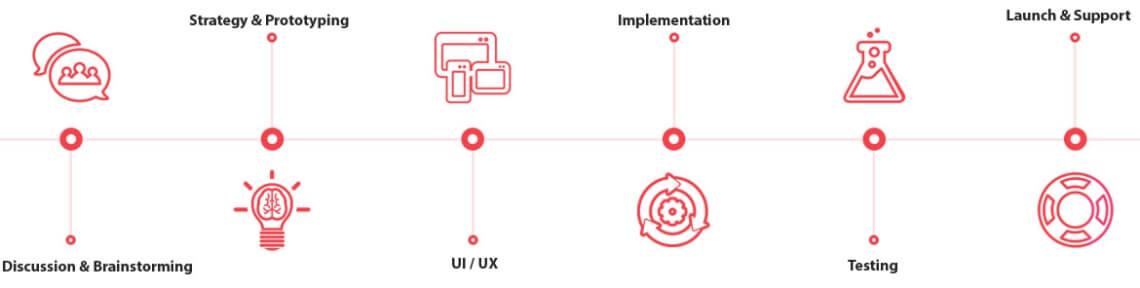 pix brand process